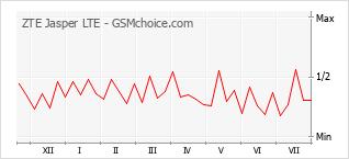 Popularity chart of ZTE Jasper LTE
