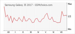 Диаграмма изменений популярности телефона Samsung Galaxy J5 2017