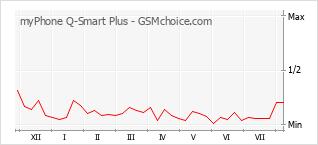 Popularity chart of myPhone Q-Smart Plus