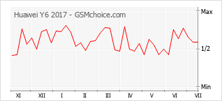 Popularity chart of Huawei Y6 2017