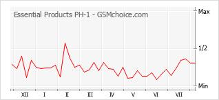 Diagramm der Poplularitätveränderungen von Essential Products PH-1