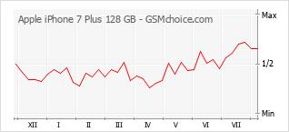 Diagramm der Poplularitätveränderungen von Apple iPhone 7 Plus 128 GB
