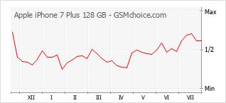 Popularity chart of Apple iPhone 7 Plus 128 GB