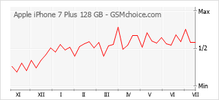 Диаграмма изменений популярности телефона Apple iPhone 7 Plus 128 GB