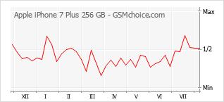 Diagramm der Poplularitätveränderungen von Apple iPhone 7 Plus 256 GB