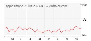 Popularity chart of Apple iPhone 7 Plus 256 GB