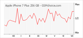 Populariteit van de telefoon: diagram Apple iPhone 7 Plus 256 GB