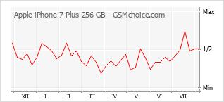 Traçar mudanças de populariedade do telemóvel Apple iPhone 7 Plus 256 GB