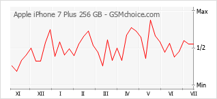 手机声望改变图表 Apple iPhone 7 Plus 256 GB
