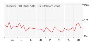 Diagramm der Poplularitätveränderungen von Huawei P10 Dual SIM