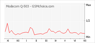 Grafico di modifiche della popolarità del telefono cellulare Modecom Q-503