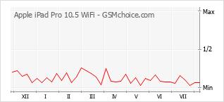 Diagramm der Poplularitätveränderungen von Apple iPad Pro 10.5 WiFi