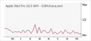 手机声望改变图表 Apple iPad Pro 10.5 WiFi