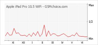 手機聲望改變圖表 Apple iPad Pro 10.5 WiFi
