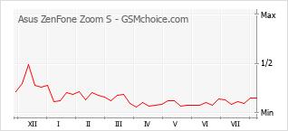 Traçar mudanças de populariedade do telemóvel Asus ZenFone Zoom S