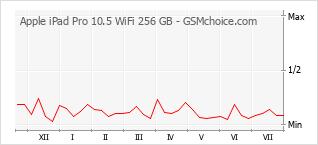 Popularity chart of Apple iPad Pro 10.5 WiFi 256 GB