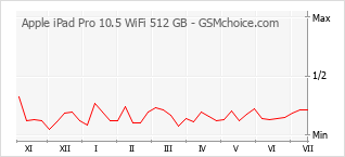 Popularity chart of Apple iPad Pro 10.5 WiFi 512 GB