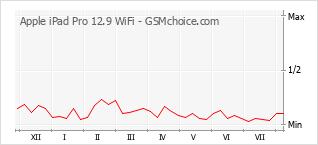 Diagramm der Poplularitätveränderungen von Apple iPad Pro 12.9 WiFi