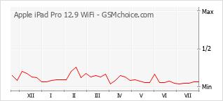Popularity chart of Apple iPad Pro 12.9 WiFi