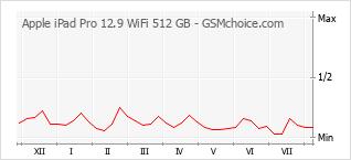 Popularity chart of Apple iPad Pro 12.9 WiFi 512 GB