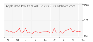 Le graphique de popularité de Apple iPad Pro 12.9 WiFi 512 GB