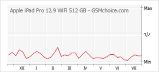手机声望改变图表 Apple iPad Pro 12.9 WiFi 512 GB