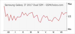 Grafico di modifiche della popolarità del telefono cellulare Samsung Galaxy J7 2017 Dual SIM
