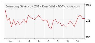 Диаграмма изменений популярности телефона Samsung Galaxy J7 2017 Dual SIM