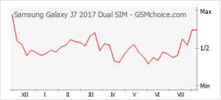手机声望改变图表 Samsung Galaxy J7 2017 Dual SIM