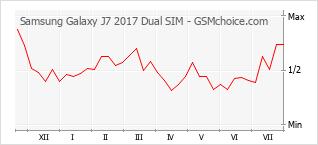 手機聲望改變圖表 Samsung Galaxy J7 2017 Dual SIM