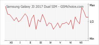 手機聲望改變圖表 Samsung Galaxy J3 2017 Dual SIM