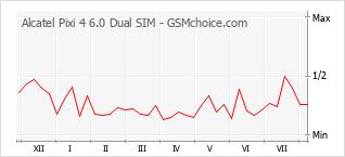 Gráfico de los cambios de popularidad Alcatel Pixi 4 6.0 Dual SIM