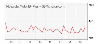 Popularity chart of Motorola Moto E4 Plus