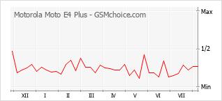 Le graphique de popularité de Motorola Moto E4 Plus