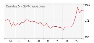 Popularity chart of OnePlus 5