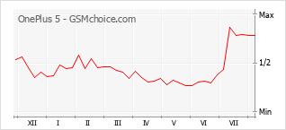 Gráfico de los cambios de popularidad OnePlus 5