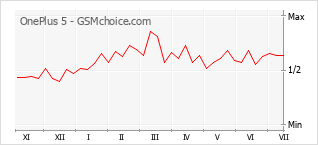 Le graphique de popularité de OnePlus 5