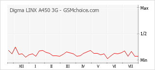 Popularity chart of Digma LINX A450 3G