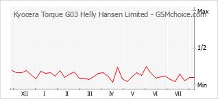 手機聲望改變圖表 Kyocera Torque G03 Helly Hansen Limited