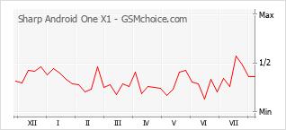 Grafico di modifiche della popolarità del telefono cellulare Sharp Android One X1
