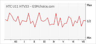 Diagramm der Poplularitätveränderungen von HTC U11 HTV33