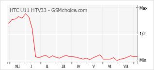 Popularity chart of HTC U11 HTV33