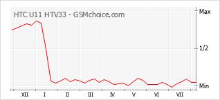 Traçar mudanças de populariedade do telemóvel HTC U11 HTV33