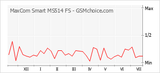 Popularity chart of MaxCom Smart MS514 FS