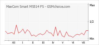 Le graphique de popularité de MaxCom Smart MS514 FS