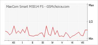 Grafico di modifiche della popolarità del telefono cellulare MaxCom Smart MS514 FS