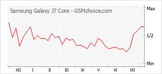 Popularity chart of Samsung Galaxy J7 Core