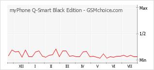 Popularity chart of myPhone Q-Smart Black Edition