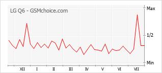 Grafico di modifiche della popolarità del telefono cellulare LG Q6