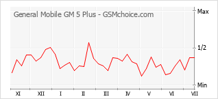 Popularity chart of General Mobile GM 5 Plus
